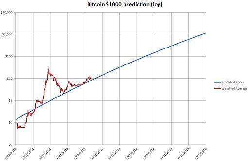 bitcoin-scale
