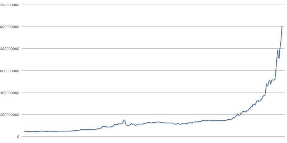 Marktkapitalisatie door de 1 miljard