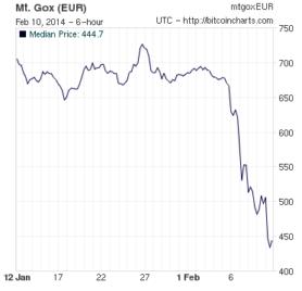 Bitcoinkoers maakt flinke duikeling na problemen op Mt.Gox