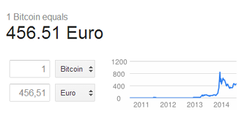 Google integreert bitcoin prijs calculator