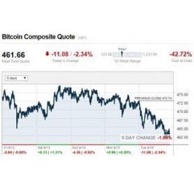 Weer 819 duizend potentiele nieuwe bitcoin gebruikers dankzij CNN