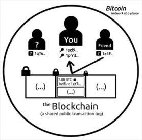 De kracht van de blockchain - Innovaties met de ruggengraat van bitcoin