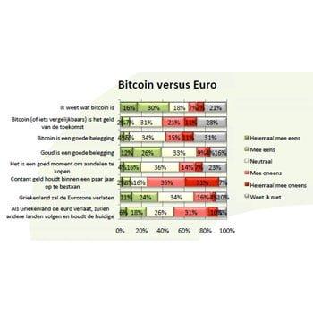 Bitcoin bekend bij bijna helft Nederlanders
