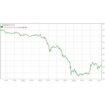 Bitcoin koers maakt flinke duikeling na nieuws over hack en diefstal