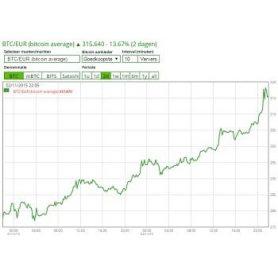 Bitcoin koers passeert de 300 euro grens. Is het tij gekeerd?