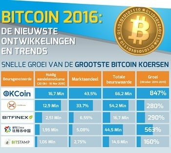 bitcoin2016