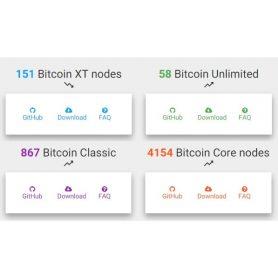 Clash of the nodes: Gaat Bitcoin classic het winnen van Bitcoin-core?