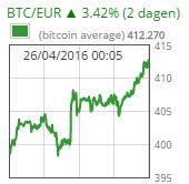 De bitcoin koers gaat weer door de 400 euro. Wat is er aan de hand?