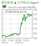 Bitcoin-koers stijgt vijf procent in 2 dagen en bereikt hoogste punt van 2016
