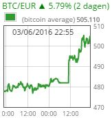 Koersalarm: Bitcoin koers gaat door de 500 euro grens