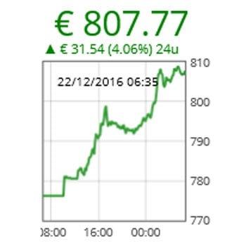 Koersupdate: 1 Bitcoin is nu meer dan 800 Euro waard