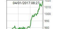 1 Bitcoin is nu meer dan 1000 Euro waard