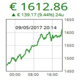 De Bitcoin koers bereikt een nieuwe all-time-high van 1600 euro