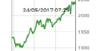 1 Bitcoin is meer dan 2000 euro waard. En nu?