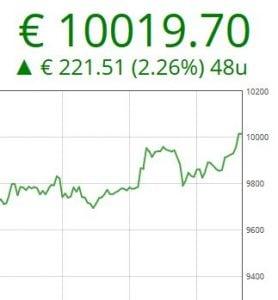 De bitcoin bereikt met 10.000 euro een historisch hoogtepunt