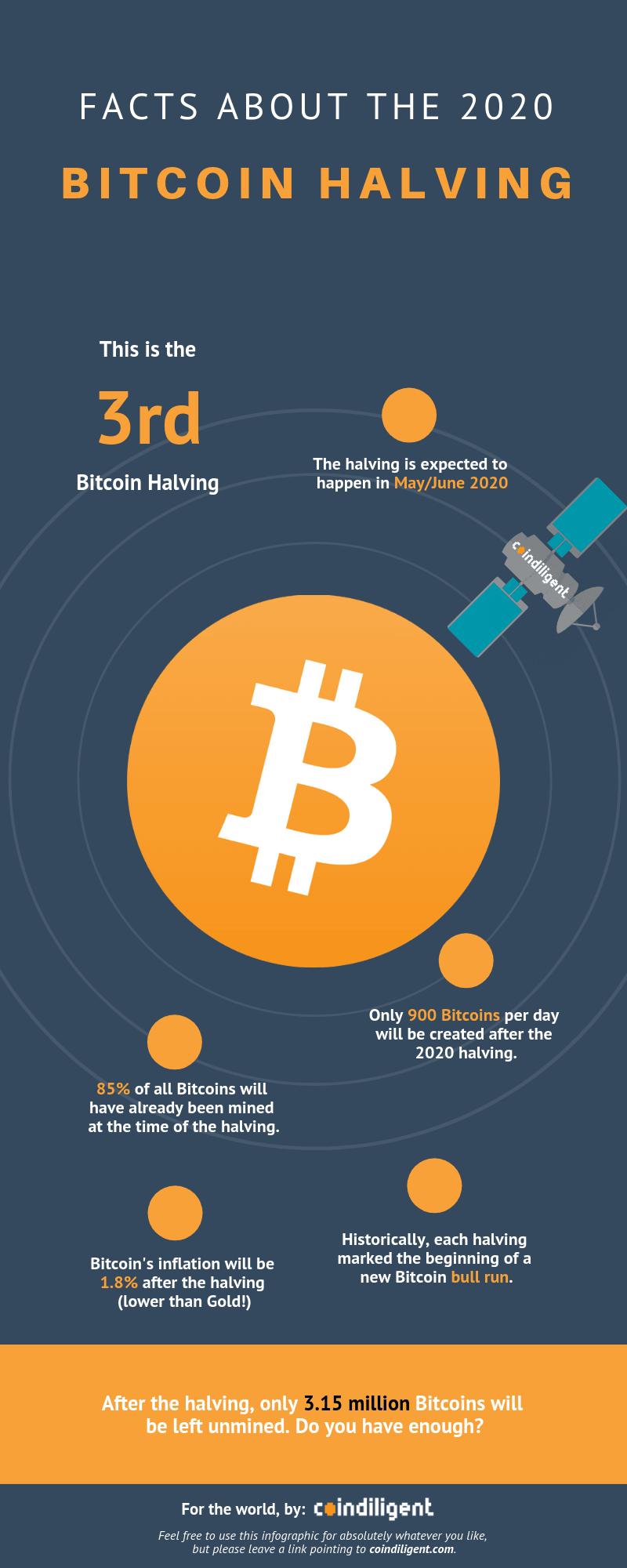 7 feiten over de bitcoin halving