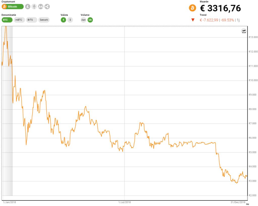 Bitcoin In 2018 Prijs
