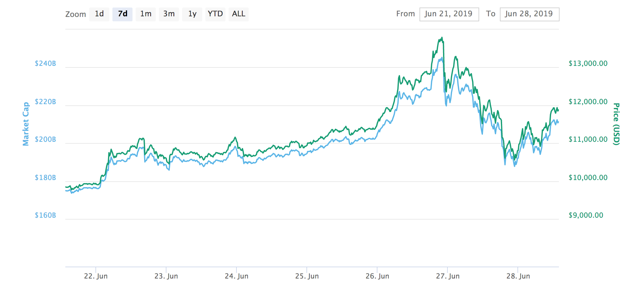 Bitcoin pullback
