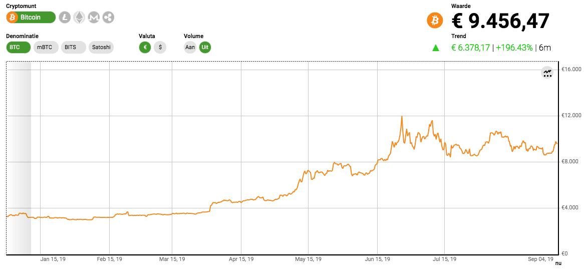 Bitcoin koers dit jaar