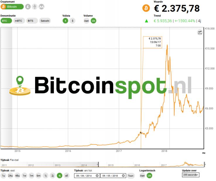 Bitcoin koers euro