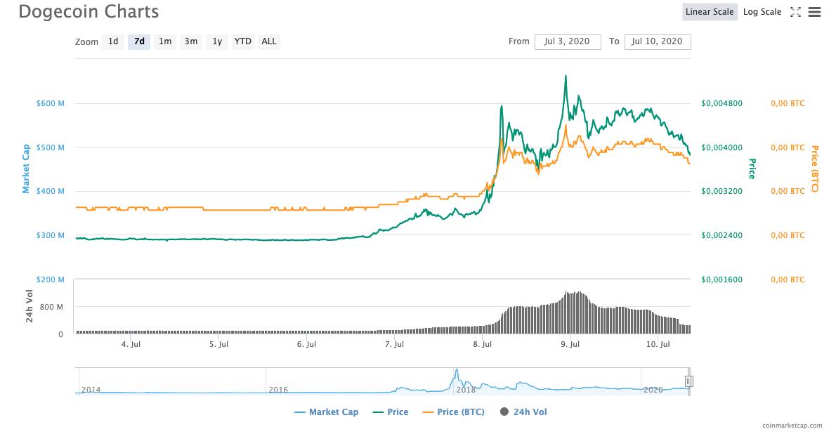 Gecoördineerde Pump Dogecoin op TikTok | Bitcoinspot.nl