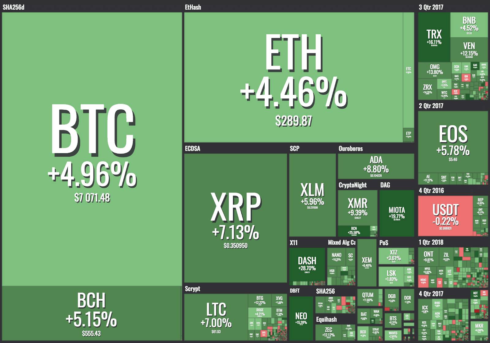 Cryptocurrency rally