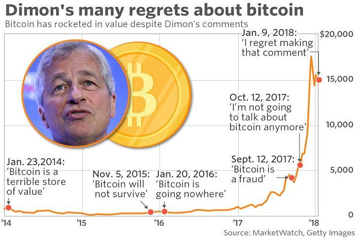 Jamie Dimon bitcoin voorspelling