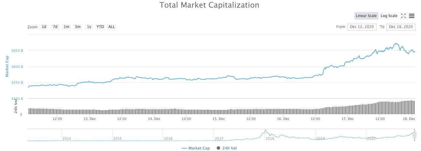 Marketcap bitcoin in de laatste week