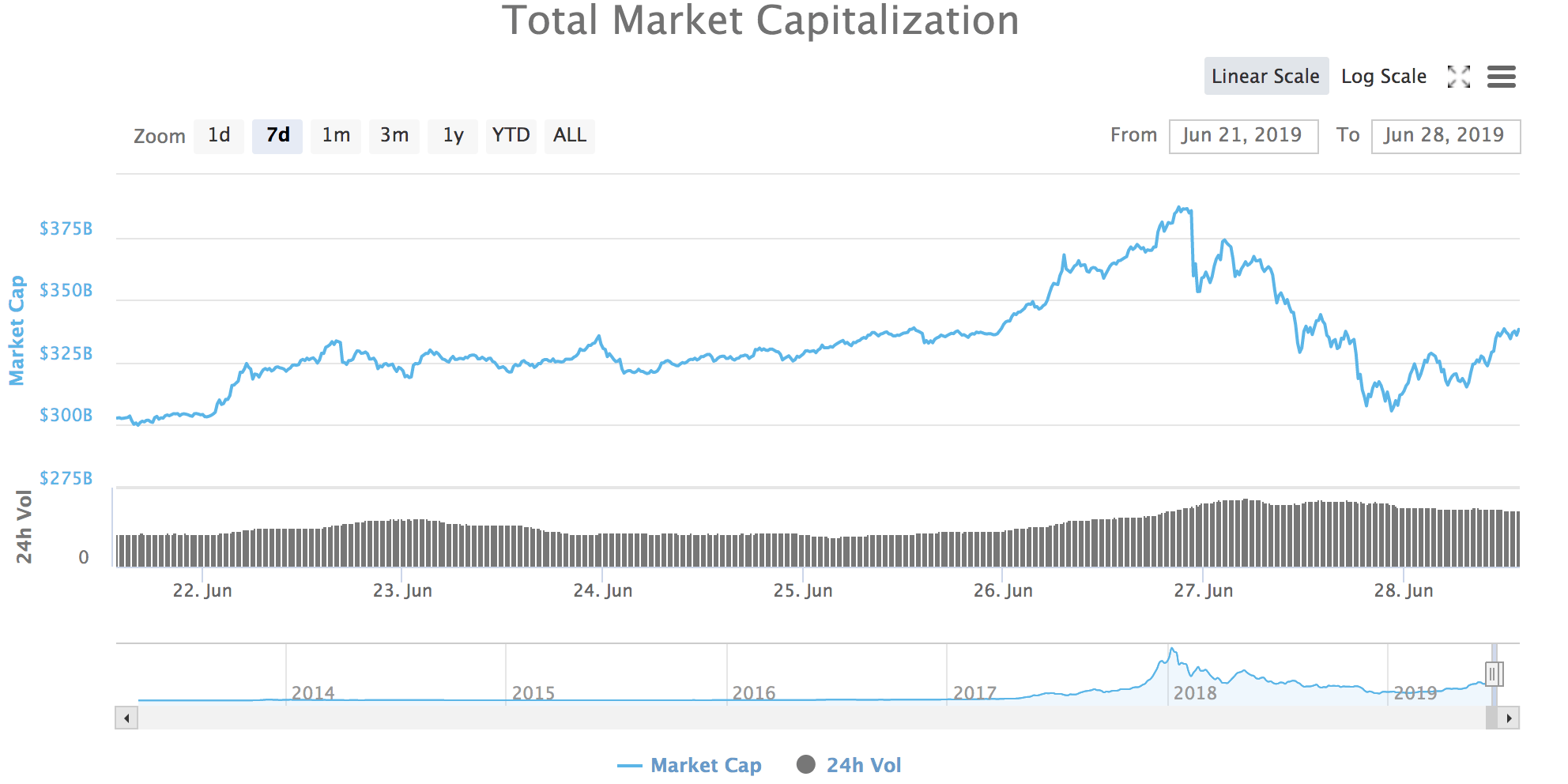 Dip in de marketcap