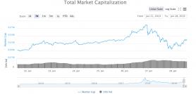 Dip in de marketcap