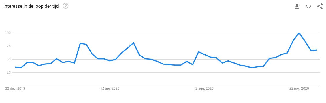 Zoekvolume Bitcoin in de laatste twaalf maanden