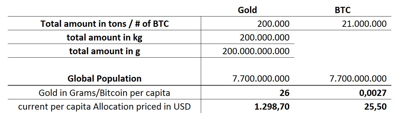 Bitcoin per persoon op de wereld