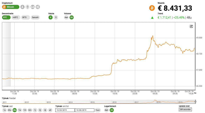 bitcoin prijsstijging