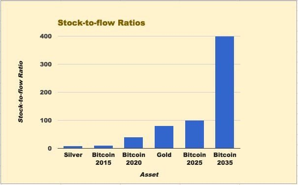 Stock to flow ratio groei