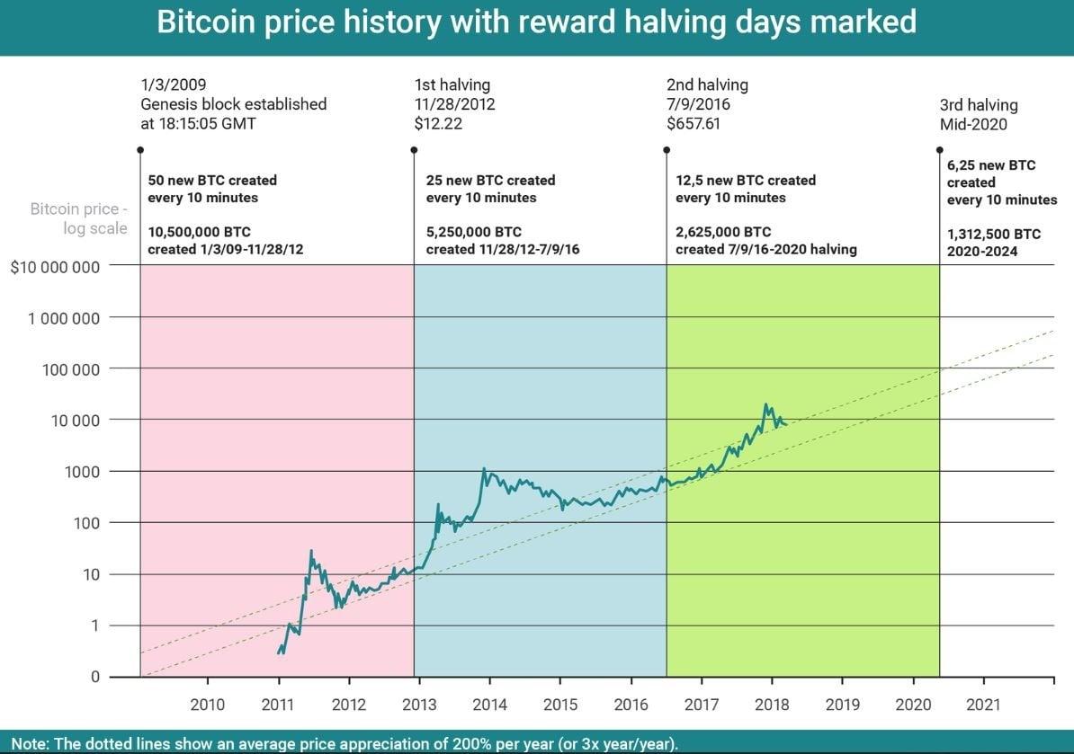 Bitcoin halving prijs