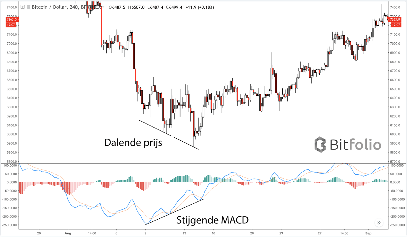 macd_divergence