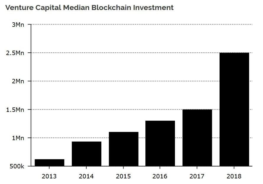 Gemiddelde blockchain investering