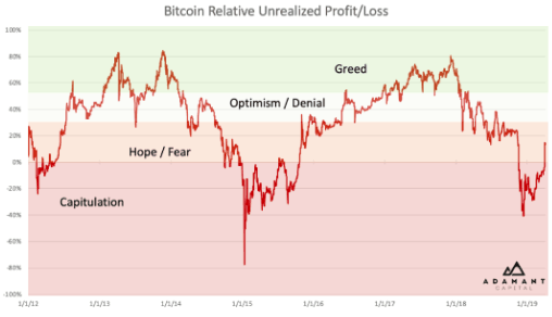 Greed vs Fear in Bitcoin