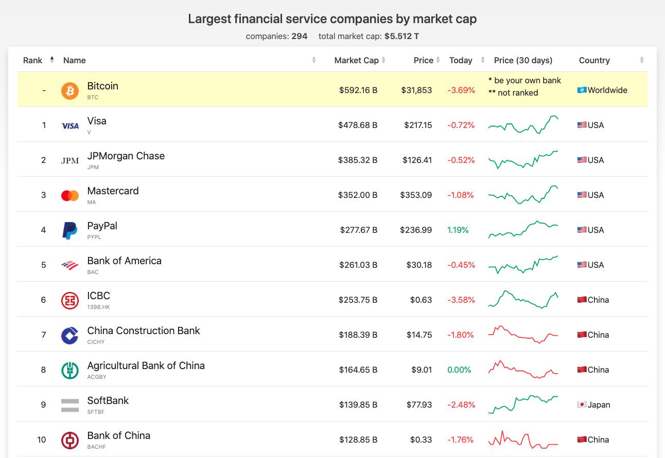 grootste bedrijven vs bitcoin