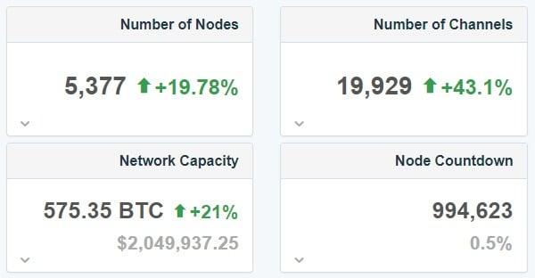 Lightning netwerk statistieken