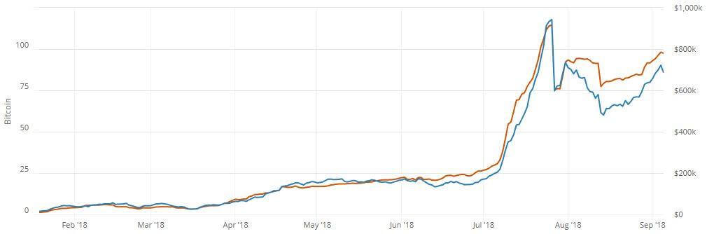 - De liquiditeit van het lightning netwerk neemt toe