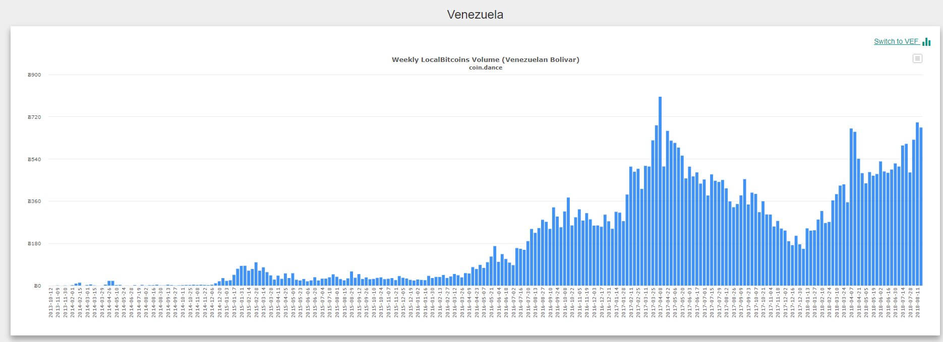 venezuela bitcon