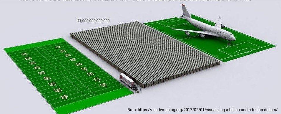 1 biljoen dollar.
