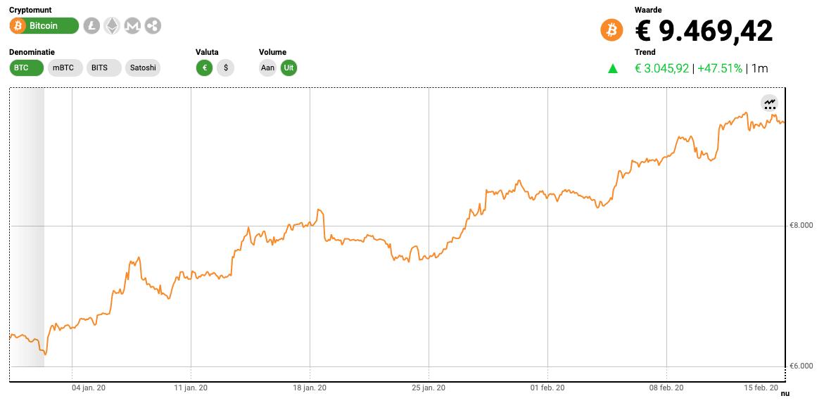 rendement Bitcoin 2020